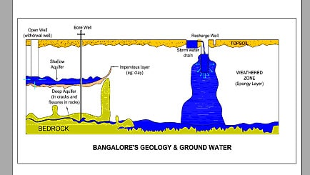 Diagram indicating how recharge wells work in Bangalore's geological setting.