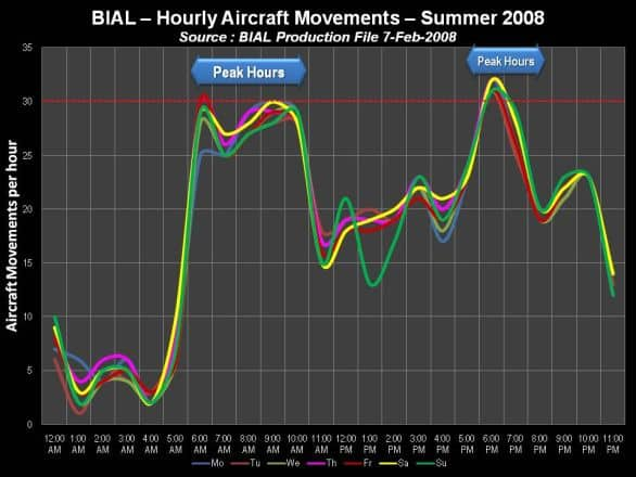 BIAL Hourly Aircraft movements - Summer 2008