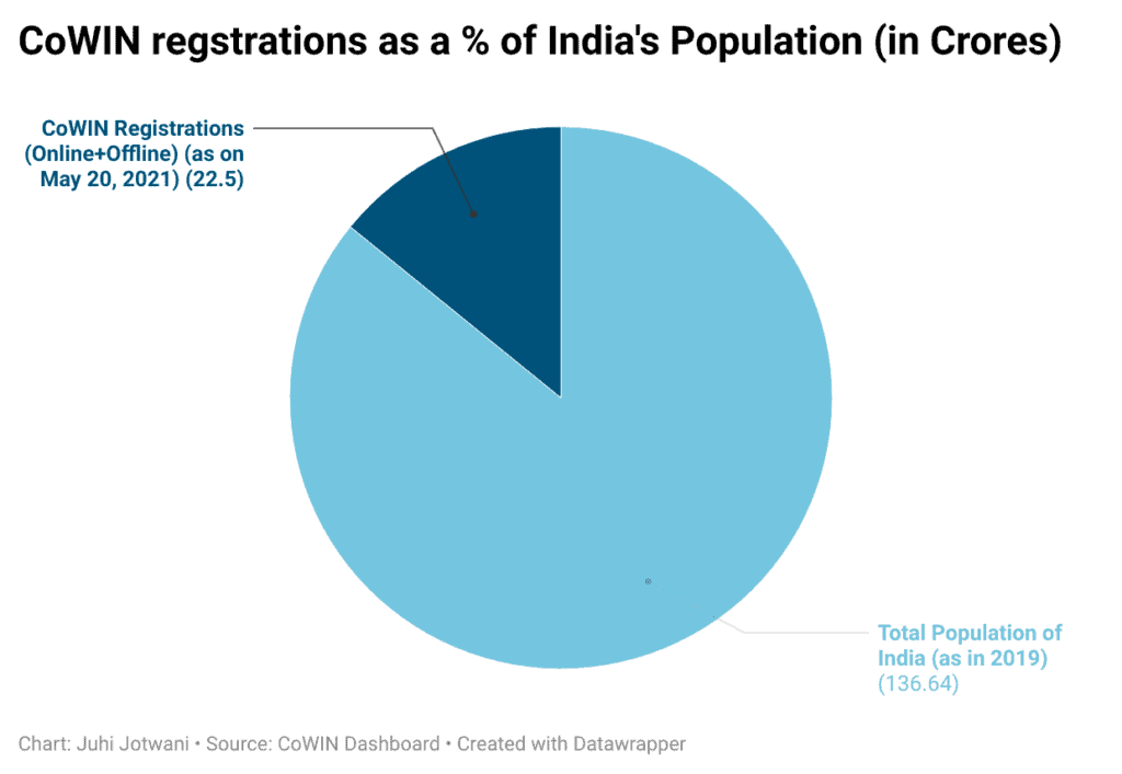 CoWIN Registrations in India as on May 20, 2021