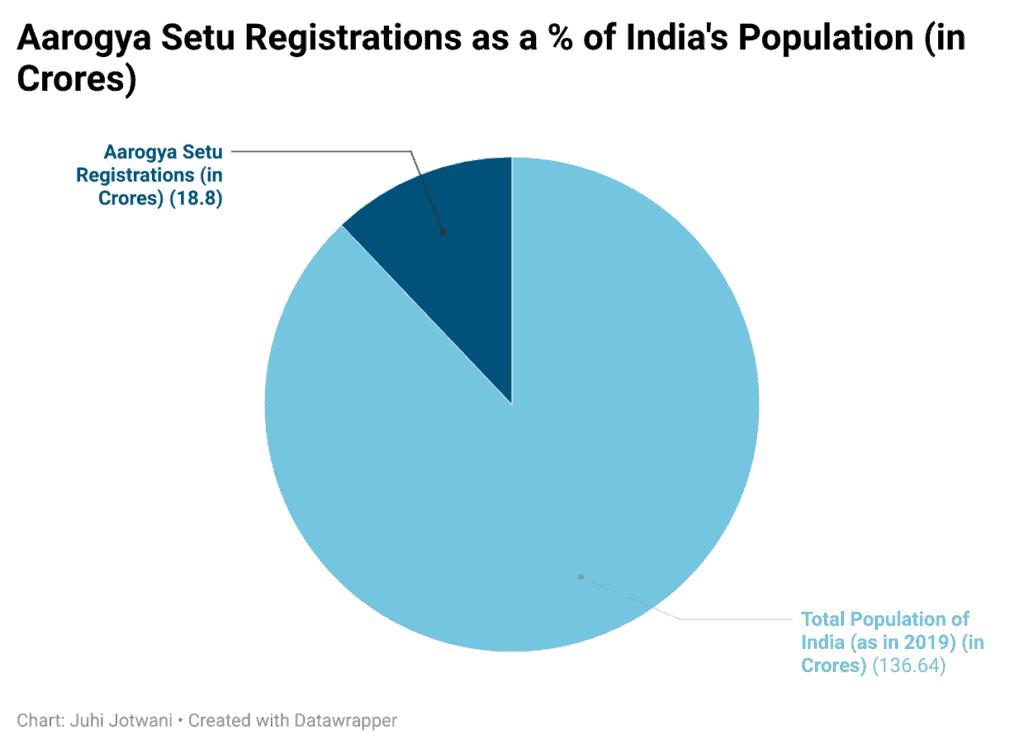 Aarogya Setu Registrations as on May 20, 2021