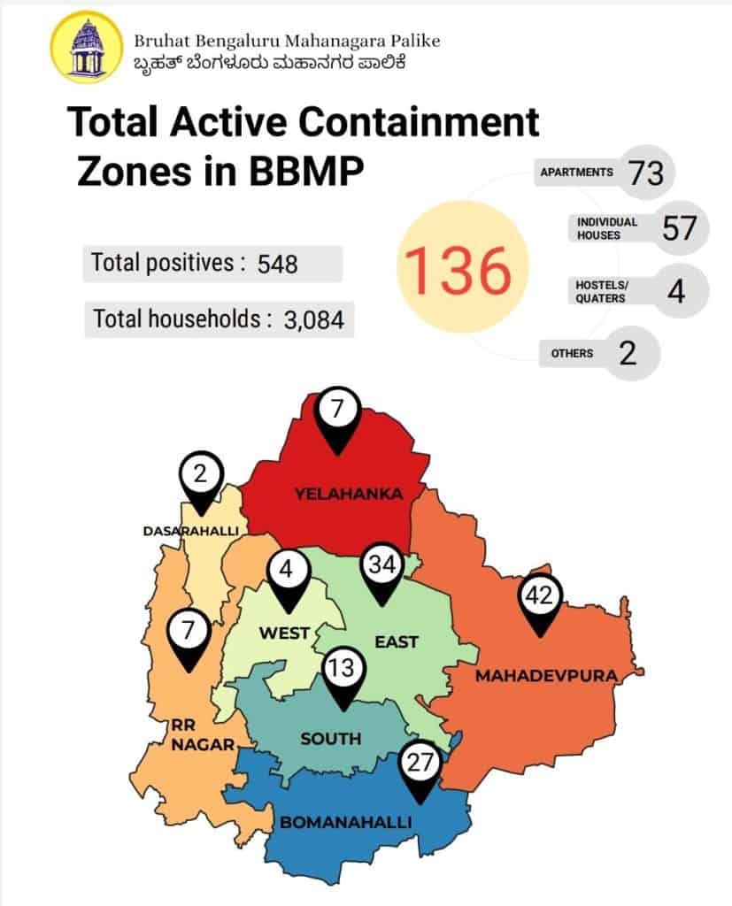 Total Active Containment Zones in BBMP Graphic
