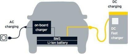 AC DC charging of a car illustration