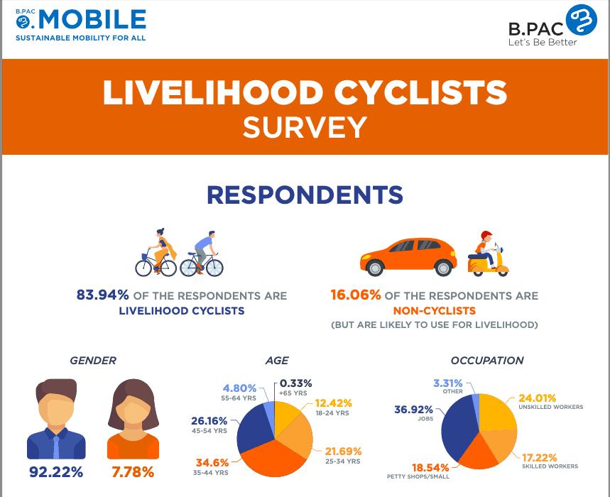 Livelihood cyclists survey infographic