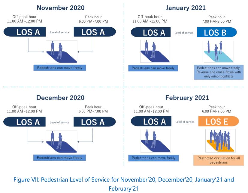 Pedestrian level of service from Nov - Feb 21