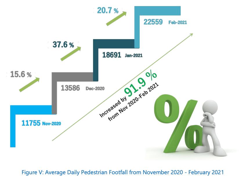 Average Pedestrian footfall from Nov - Feb