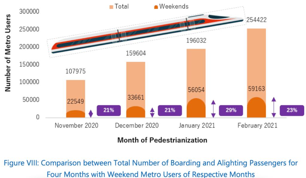 Comparison between weekday and weekend Metro passengers