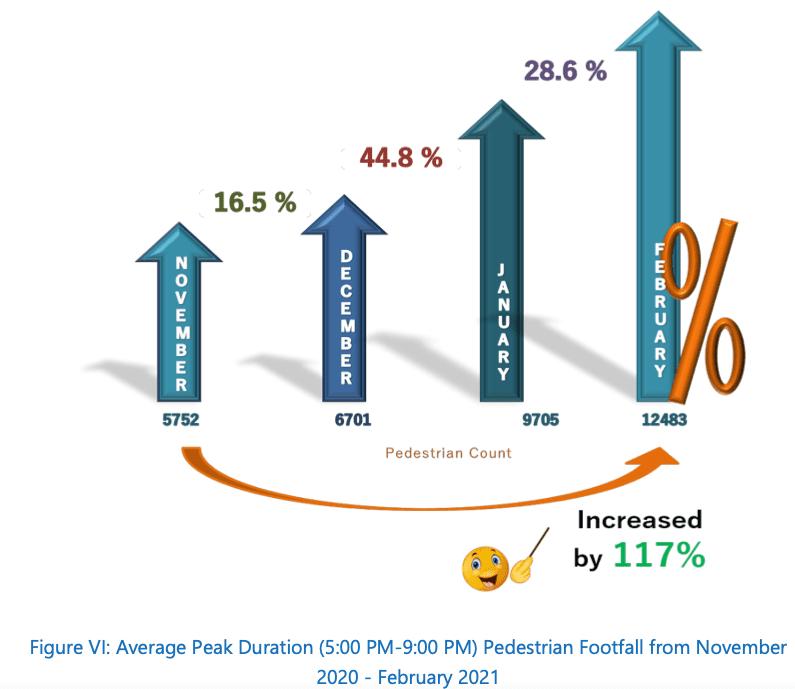 Average peak pedestrian traffic from Nov - Feb 21