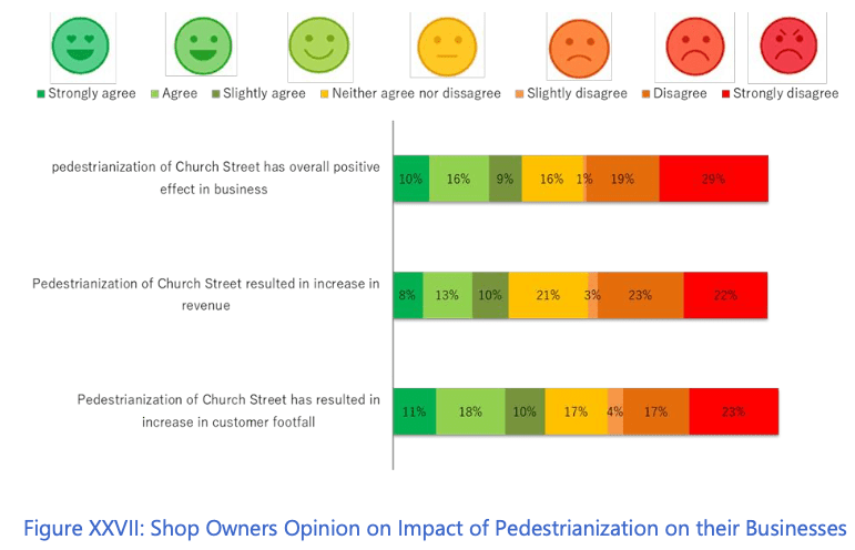 Shop owner's opinion on impact of pedestrianization on their businesses.