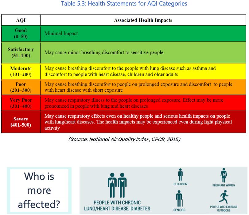 Air quality health impact