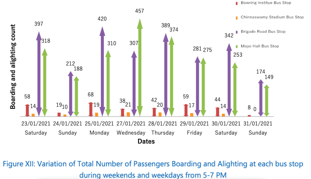Comparison of commuters at 4 bus stops during 5-6 pm between weekday & ends
