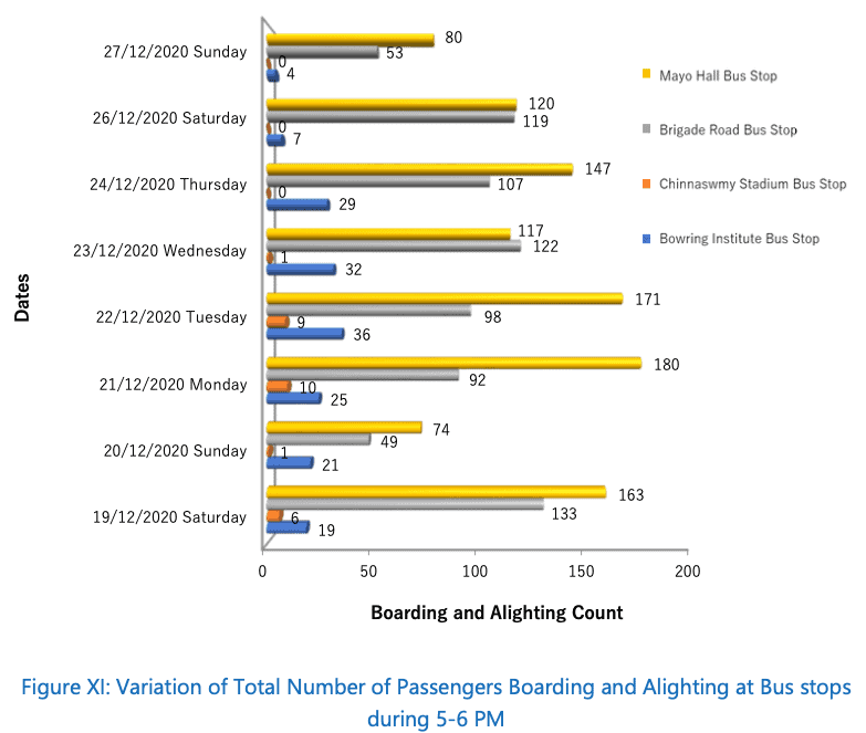 Comparison of the total number of commuters at 4 bus stops during 5-6 pm