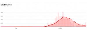 South Korea Curve