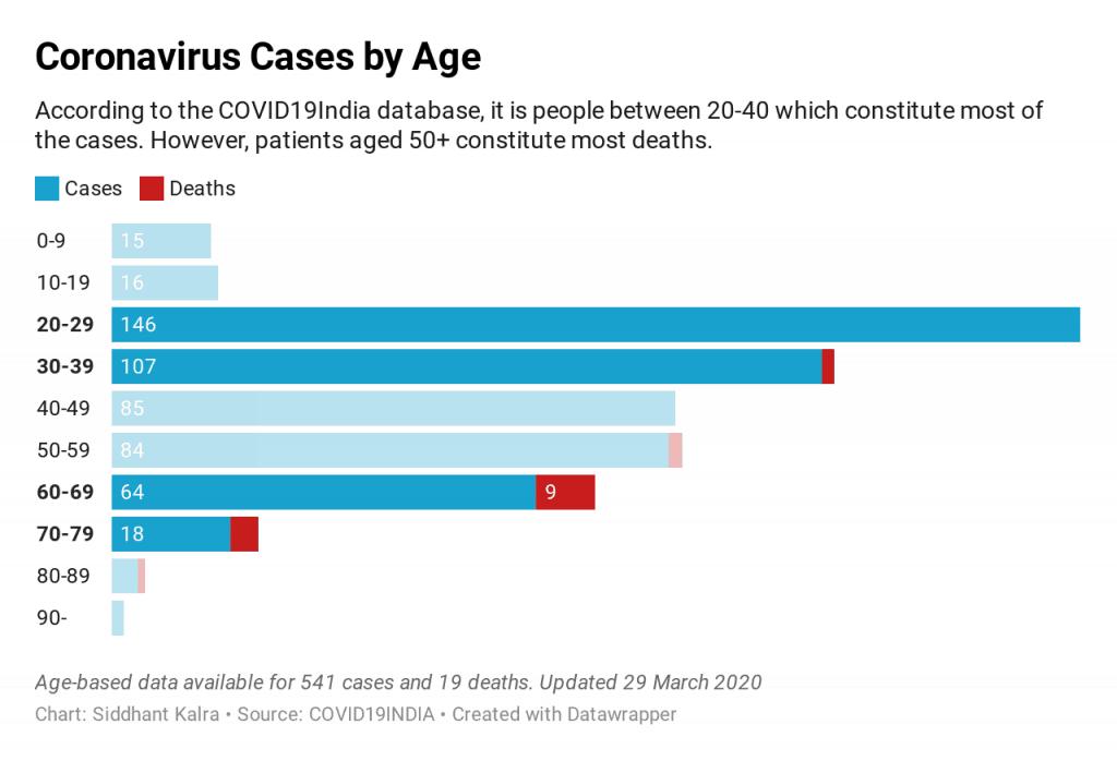 Coronavirus cases by age