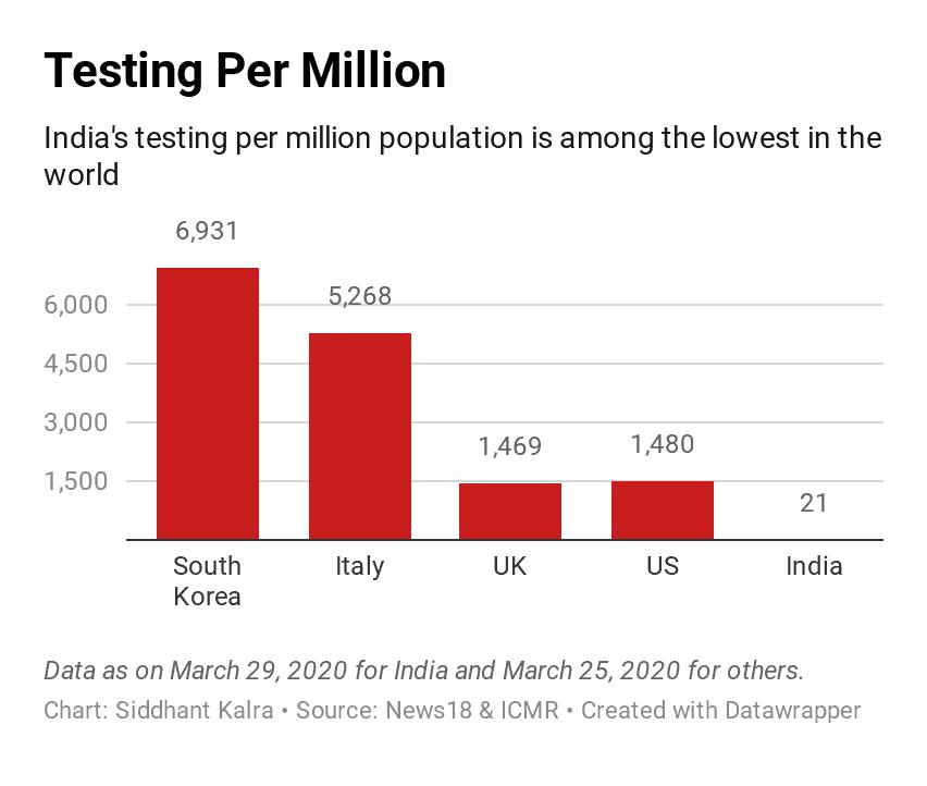 Testing per million