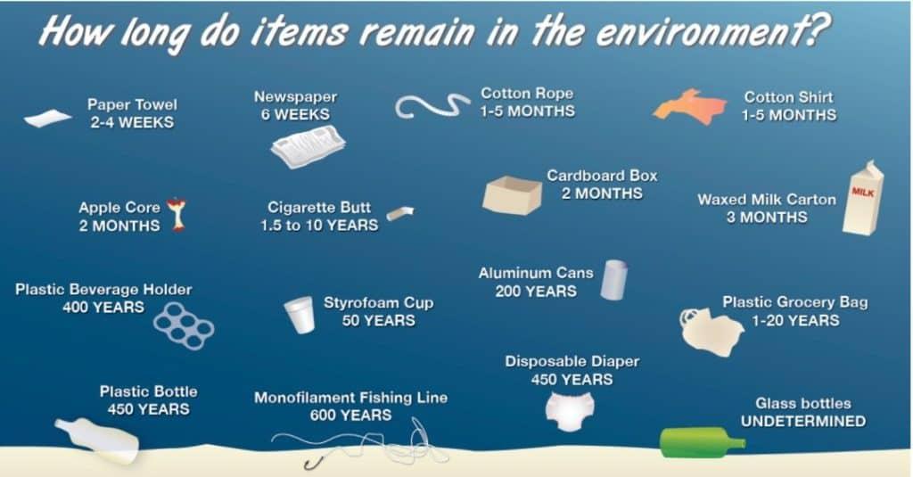 Life span of man-made marine debris