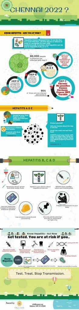 Understanding Hepatitis C. Graphic: Rifa Khan.