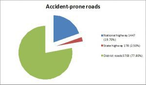 Data Source: State Transport Authority Graphics: Jency Samuel