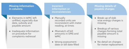 Case study on EB bill